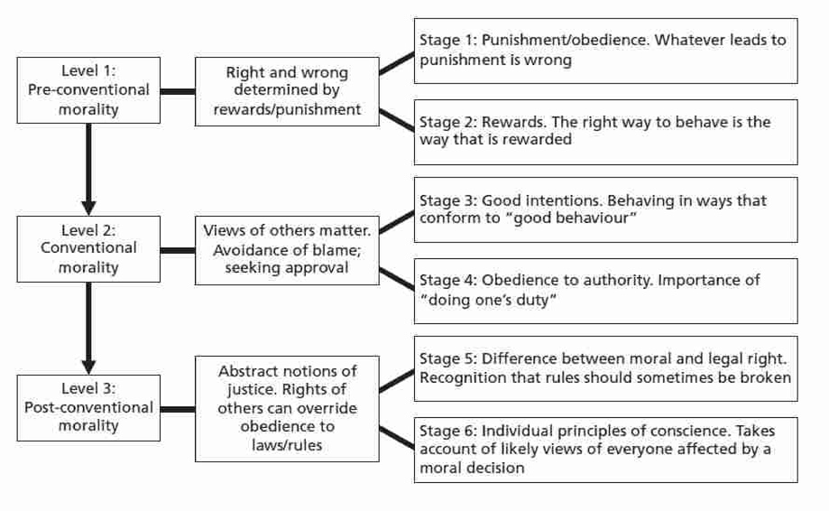 moral development lawrence kohlberg Kohlberg's theory of moral development offered a framework for how children form moral reasoning through a series of six key stages.